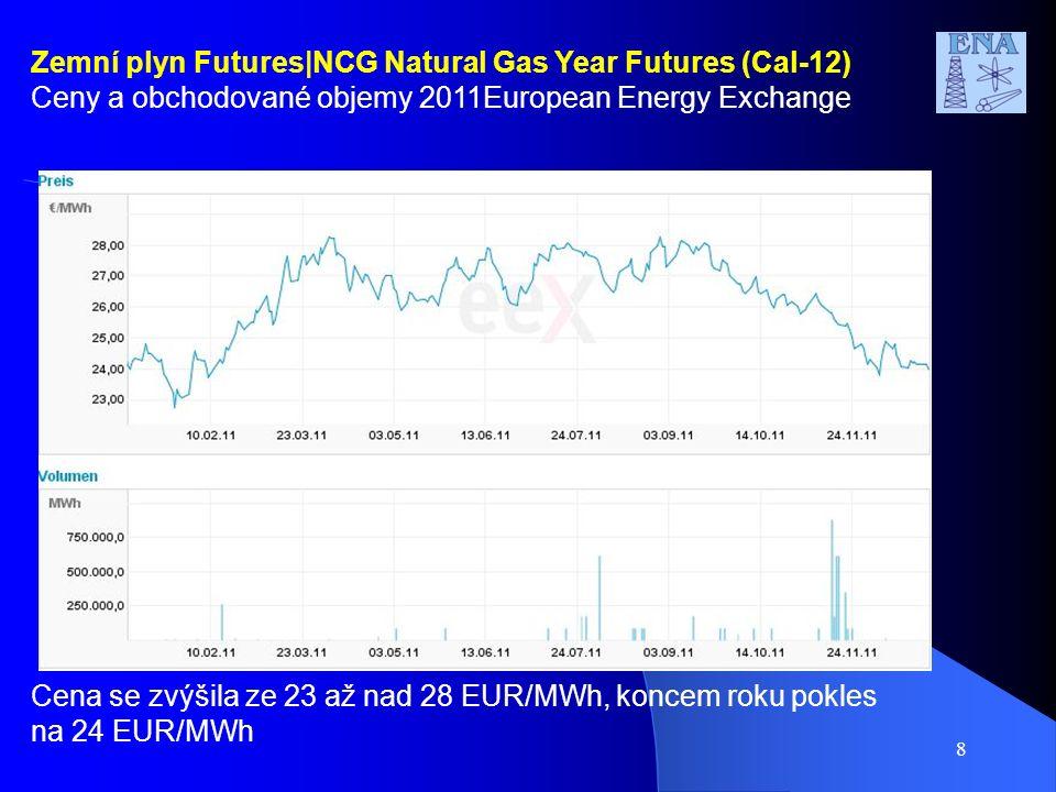 8 Zemní plyn Futures|NCG Natural Gas Year Futures (Cal-12) Ceny a obchodované objemy 2011European Energy Exchange Cena se zvýšila ze 23 až nad 28 EUR/MWh, koncem roku pokles na 24 EUR/MWh
