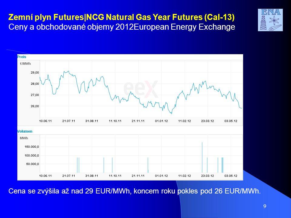9 Zemní plyn Futures|NCG Natural Gas Year Futures (Cal-13) Ceny a obchodované objemy 2012European Energy Exchange Cena se zvýšila až nad 29 EUR/MWh, koncem roku pokles pod 26 EUR/MWh.