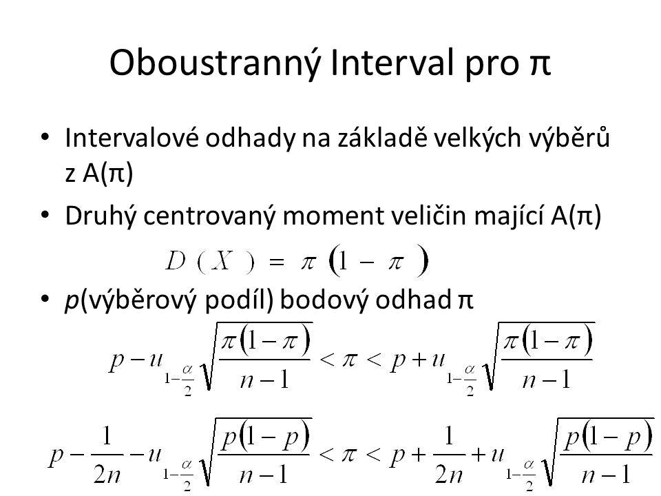 Oboustranný Interval pro π Intervalové odhady na základě velkých výběrů z A(π) Druhý centrovaný moment veličin mající A(π) p(výběrový podíl) bodový odhad π