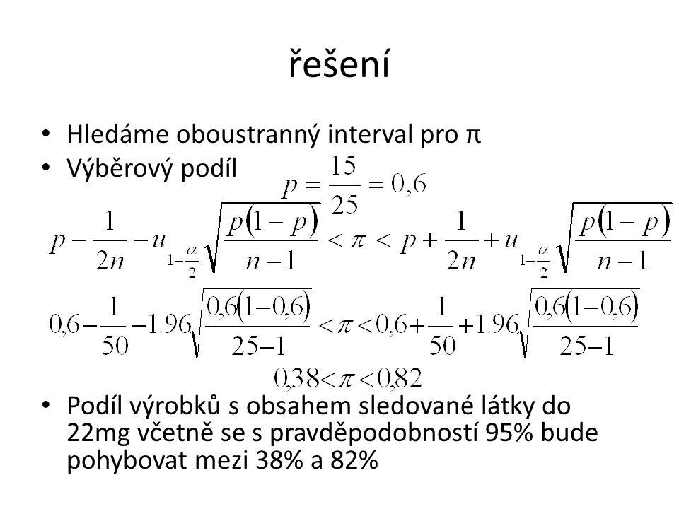 řešení Hledáme oboustranný interval pro π Výběrový podíl Podíl výrobků s obsahem sledované látky do 22mg včetně se s pravděpodobností 95% bude pohybovat mezi 38% a 82%