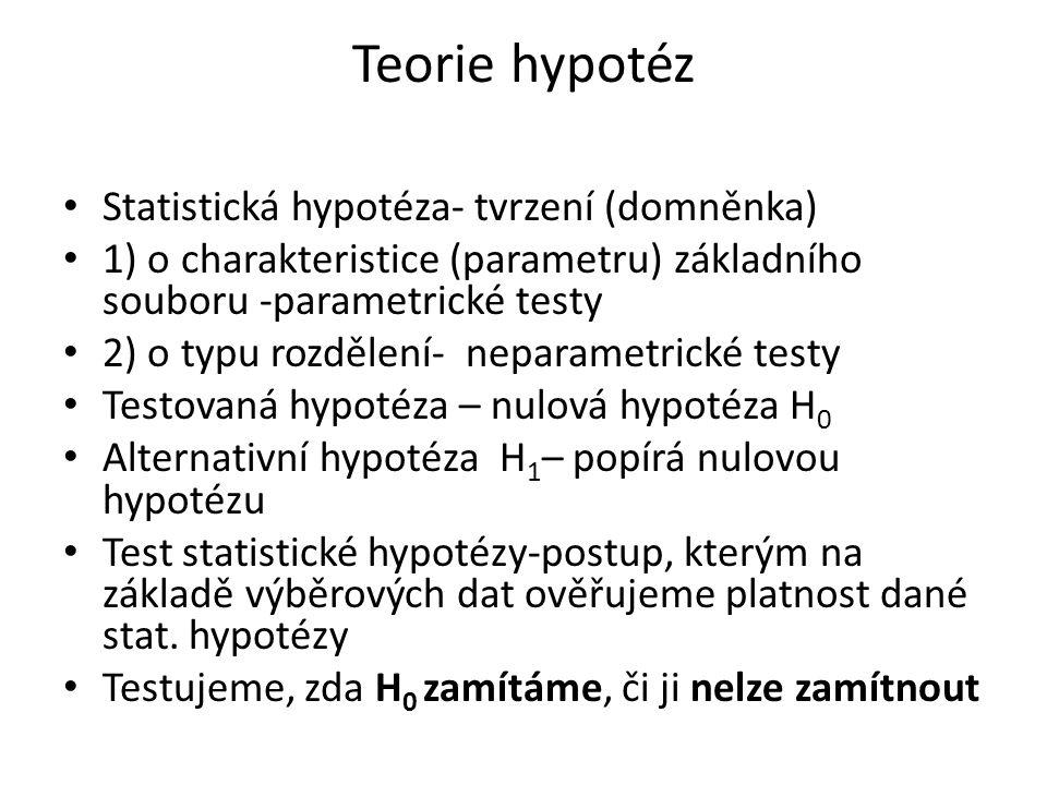Teorie hypotéz Statistická hypotéza- tvrzení (domněnka) 1) o charakteristice (parametru) základního souboru -parametrické testy 2) o typu rozdělení- neparametrické testy Testovaná hypotéza – nulová hypotéza H 0 Alternativní hypotéza H 1 – popírá nulovou hypotézu Test statistické hypotézy-postup, kterým na základě výběrových dat ověřujeme platnost dané stat.