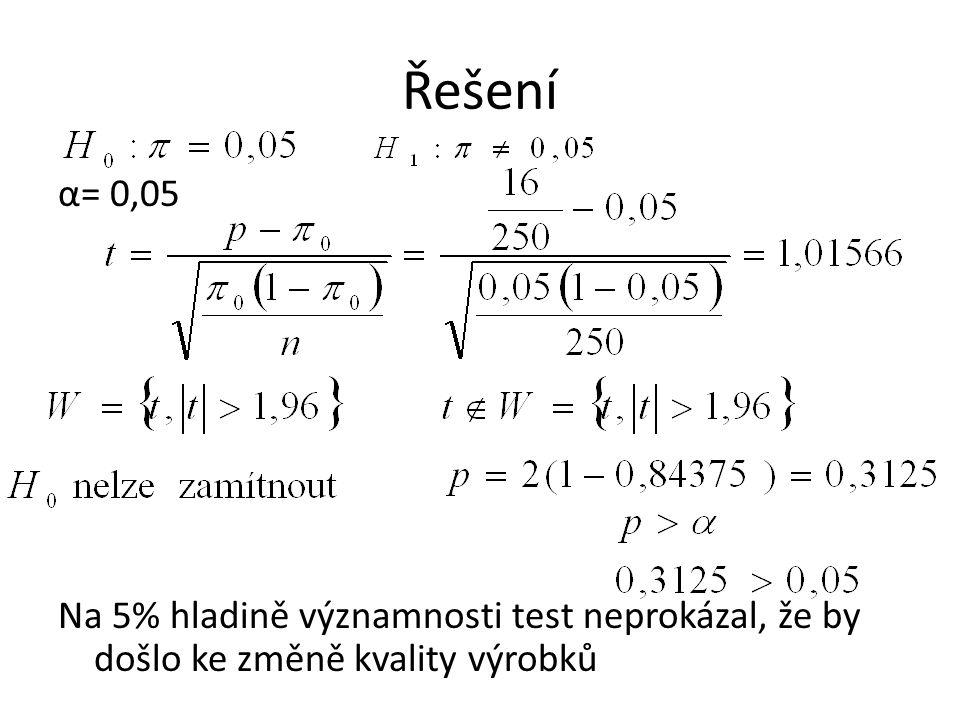 Řešení α= 0,05 Na 5% hladině významnosti test neprokázal, že by došlo ke změně kvality výrobků