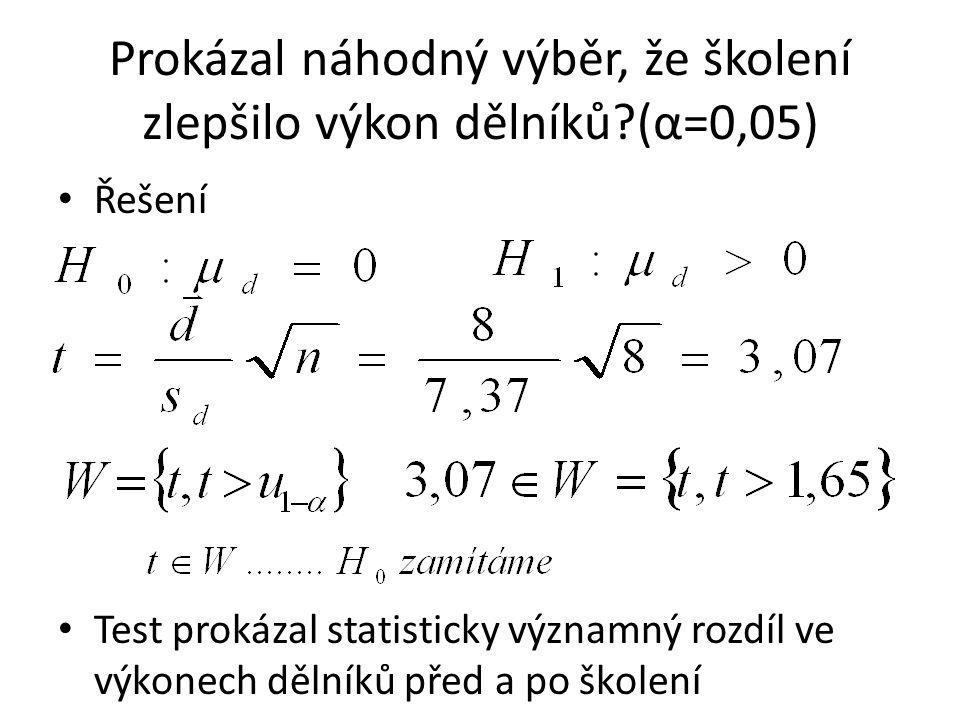 Prokázal náhodný výběr, že školení zlepšilo výkon dělníků?(α=0,05) Řešení Test prokázal statisticky významný rozdíl ve výkonech dělníků před a po školení