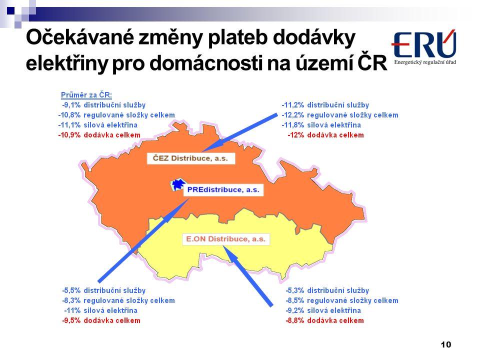 10 Očekávané změny plateb dodávky elektřiny pro domácnosti na území ČR