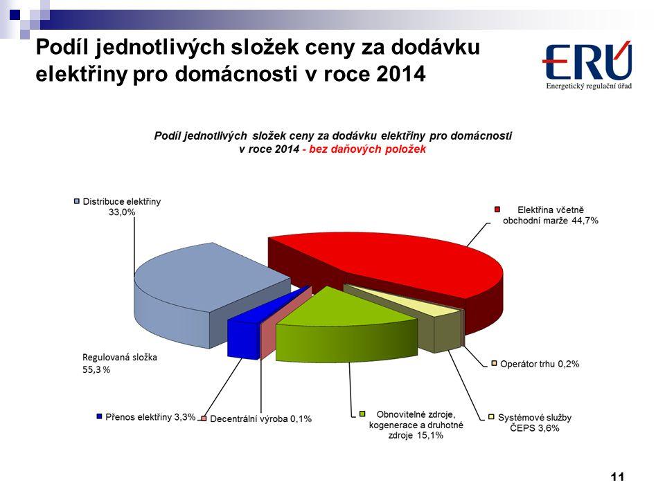 11 Podíl jednotlivých složek ceny za dodávku elektřiny pro domácnosti v roce 2014