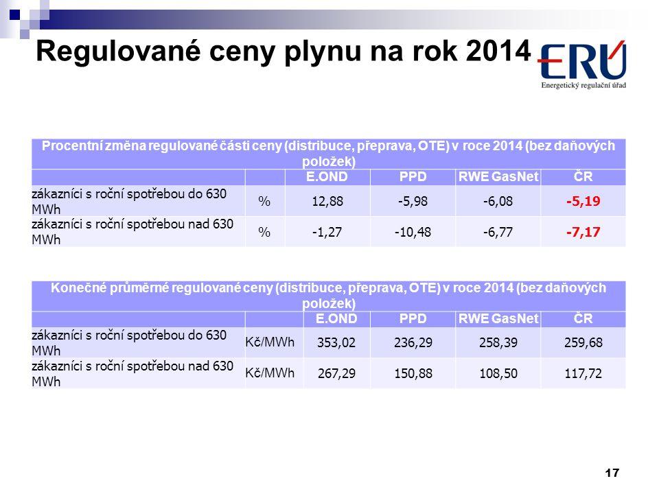 17 Procentní změna regulované části ceny (distribuce, přeprava, OTE) v roce 2014 (bez daňových položek) E.ONDPPDRWE GasNetČR zákazníci s roční spotřeb