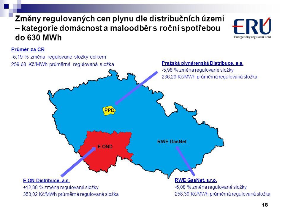 Změny regulovaných cen plynu dle distribučních území – kategorie domácnost a maloodběr s roční spotřebou do 630 MWh 18 PPD Pražská plynárenská Distrib