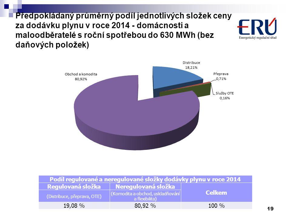 Předpokládaný průměrný podíl jednotlivých složek ceny za dodávku plynu v roce 2014 - domácnosti a maloodběratelé s roční spotřebou do 630 MWh (bez daň