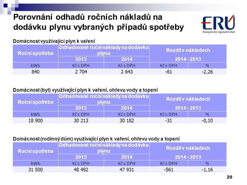 Porovnání odhadů ročních nákladů na dodávku plynu vybraných případů spotřeby 20 Domácnost využívající plyn k vaření Roční spotřeba Odhadované roční ná