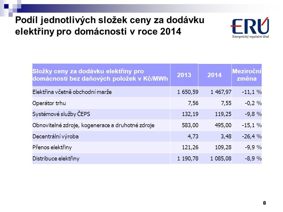 8 Podíl jednotlivých složek ceny za dodávku elektřiny pro domácnosti v roce 2014 Složky ceny za dodávku elektřiny pro domácnosti bez daňových položek