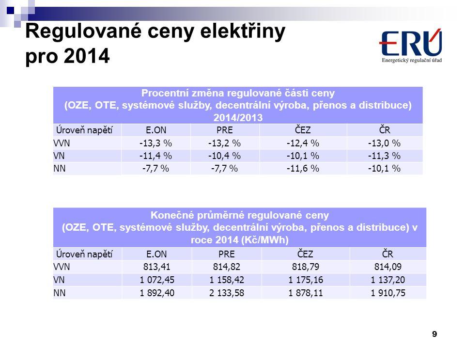Regulované ceny elektřiny pro 2014 9 Procentní změna regulované části ceny (OZE, OTE, systémové služby, decentrální výroba, přenos a distribuce) 2014/