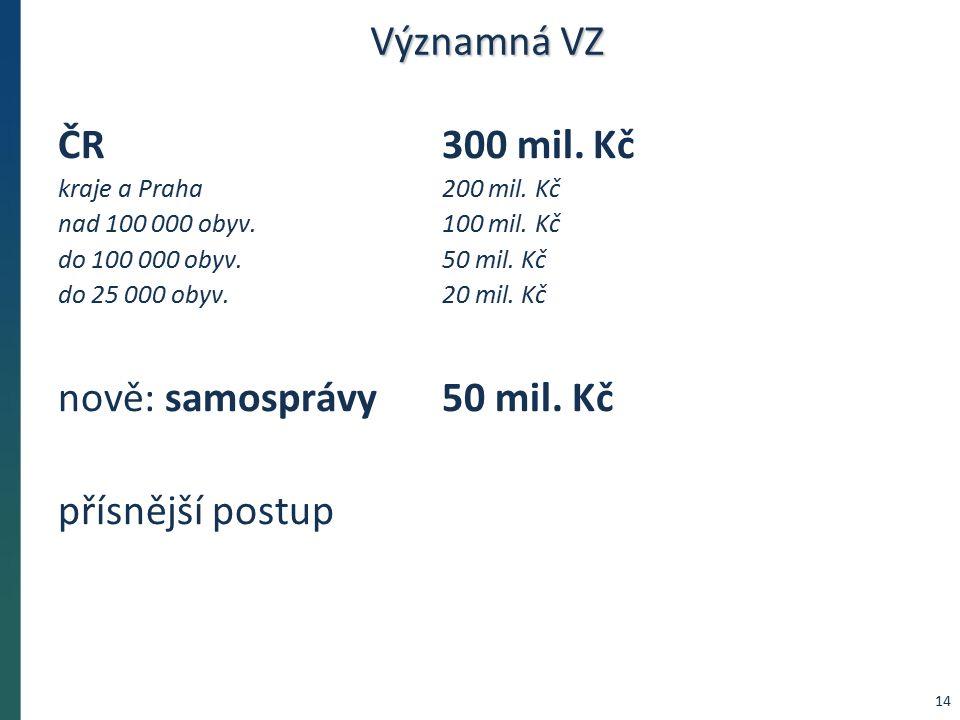 Významná VZ ČR 300 mil. Kč kraje a Praha 200 mil.
