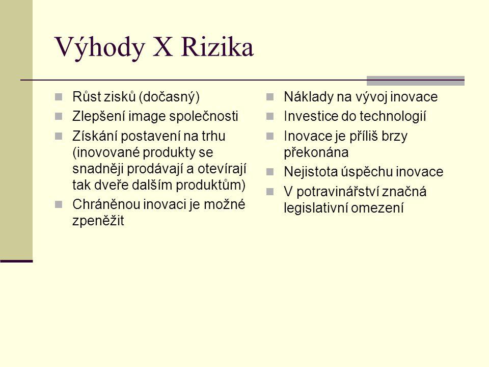 Výhody X Rizika Růst zisků (dočasný) Zlepšení image společnosti Získání postavení na trhu (inovované produkty se snadněji prodávají a otevírají tak dveře dalším produktům) Chráněnou inovaci je možné zpeněžit Náklady na vývoj inovace Investice do technologií Inovace je příliš brzy překonána Nejistota úspěchu inovace V potravinářství značná legislativní omezení
