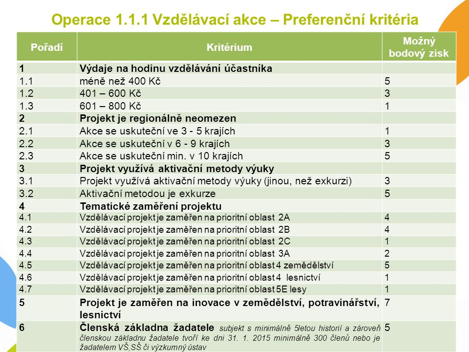 Operace 1.1.1 Vzdělávací akce – Preferenční kritéria PořadíKritérium Možný bodový zisk 1Výdaje na hodinu vzdělávání účastníka 1.1méně než 400 Kč 5 1.2401 – 600 Kč 3 1.3601 – 800 Kč 1 2Projekt je regionálně neomezen 2.1Akce se uskuteční ve 3 - 5 krajích 1 2.2Akce se uskuteční v 6 - 9 krajích 3 2.3Akce se uskuteční min.