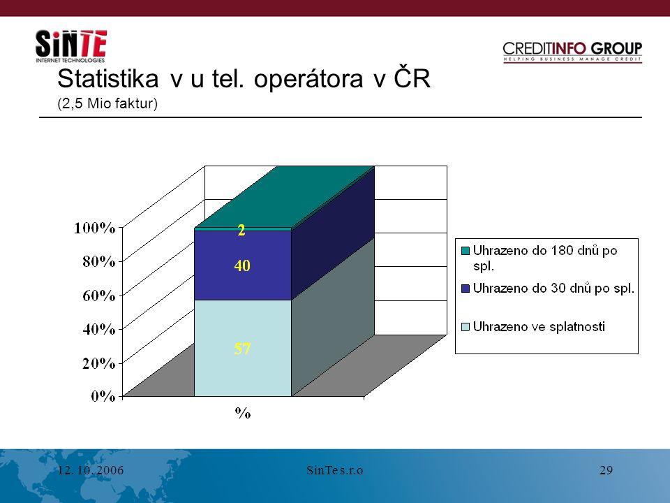 12. 10. 2006SinTe s.r.o29 Statistika v u tel. operátora v ČR (2,5 Mio faktur)
