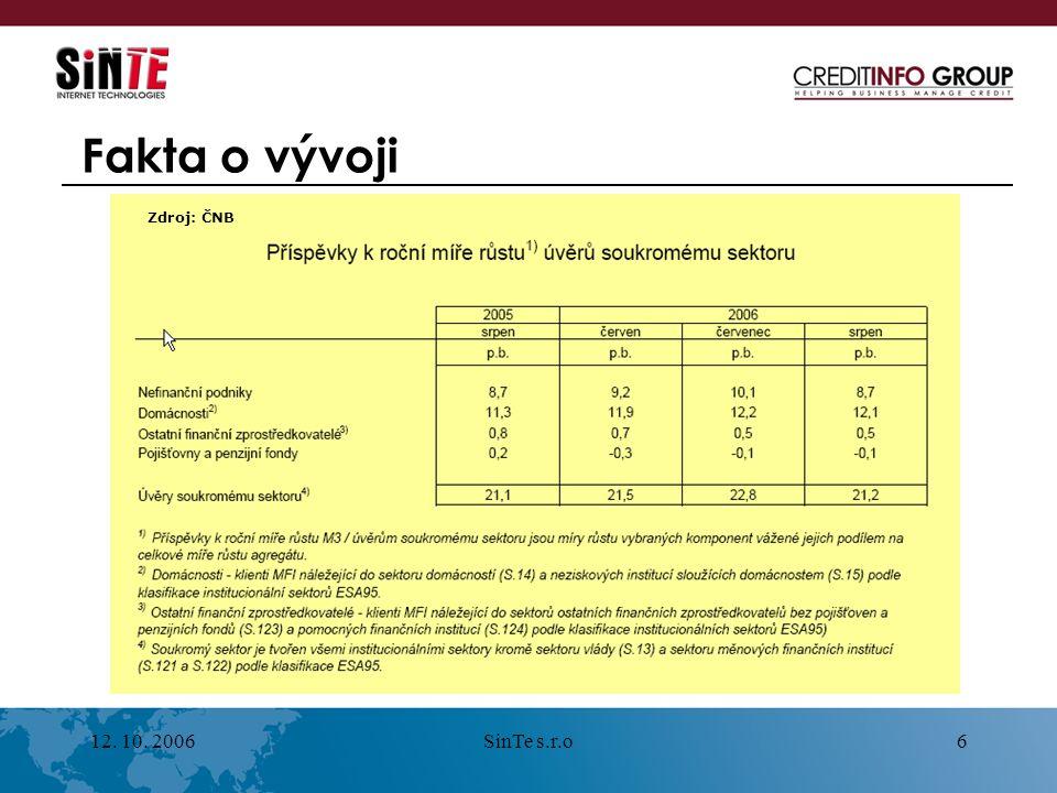 12. 10. 2006SinTe s.r.o6 Fakta o vývoji Zdroj: ČNB