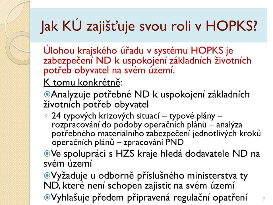 Jaká je role ORP.