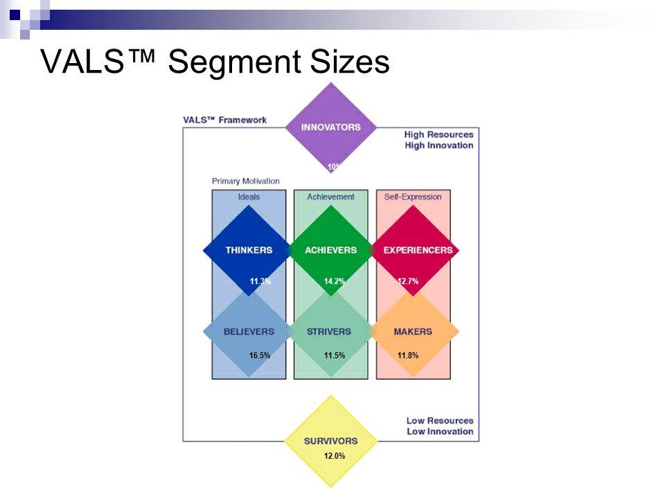 VALS™ Segment Sizes 11.3%14.2%12.7% 16.5%11.5%11.8% 12.0% 10%