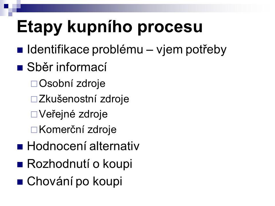 Etapy kupního procesu Identifikace problému – vjem potřeby Sběr informací  Osobní zdroje  Zkušenostní zdroje  Veřejné zdroje  Komerční zdroje Hodn