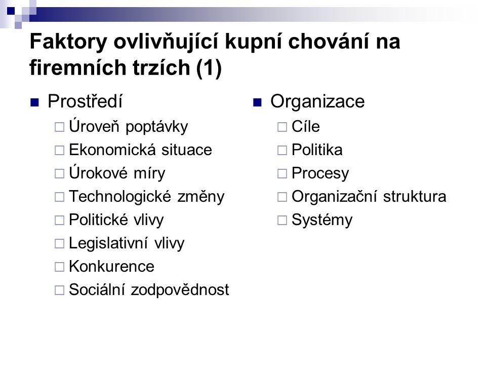 Faktory ovlivňující kupní chování na firemních trzích (1) Prostředí  Úroveň poptávky  Ekonomická situace  Úrokové míry  Technologické změny  Poli