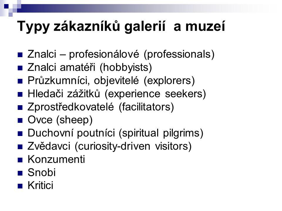 Typy zákazníků galerií a muzeí Znalci – profesionálové (professionals) Znalci amatéři (hobbyists) Průzkumníci, objevitelé (explorers) Hledači zážitků