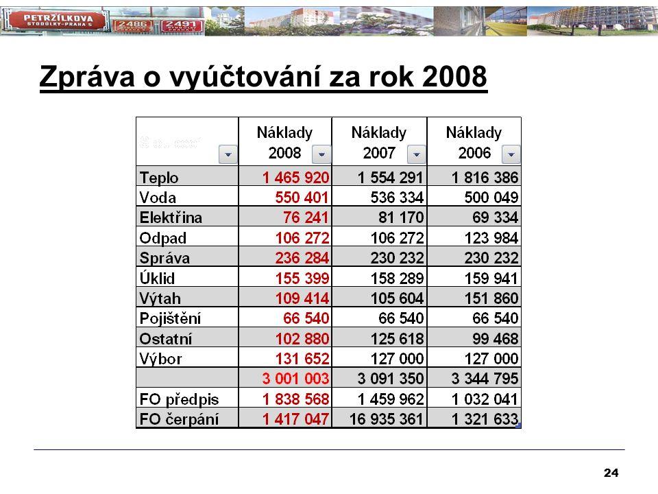 Zpráva o vyúčtování za rok 2008 24