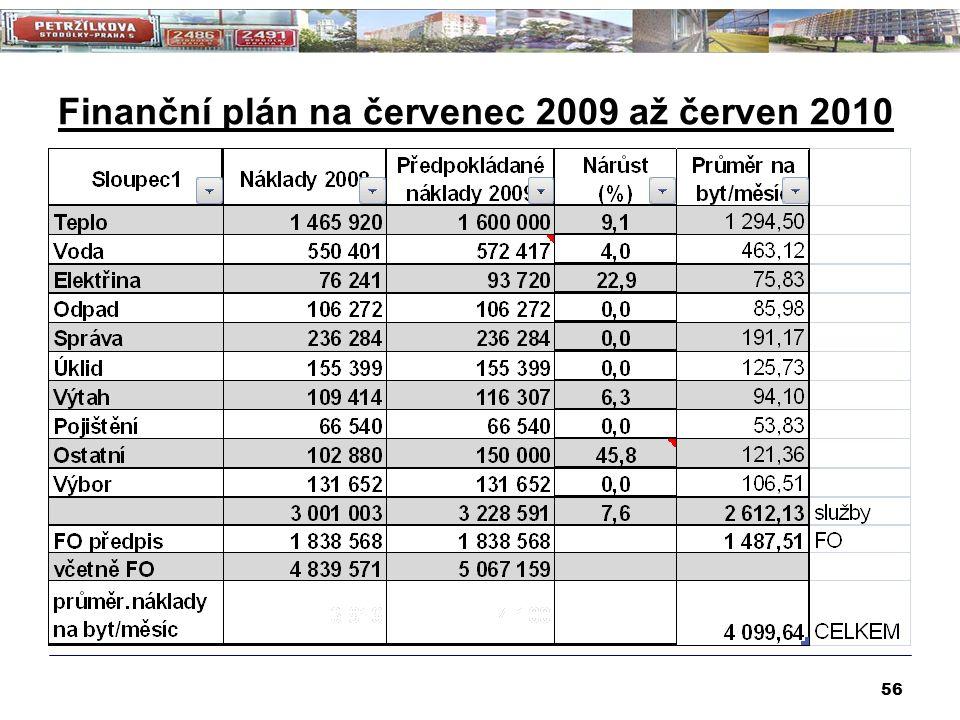 Finanční plán na červenec 2009 až červen 2010 56
