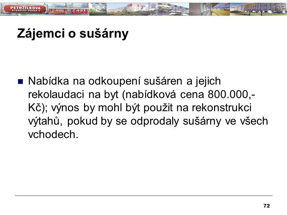 Zájemci o sušárny Nabídka na odkoupení sušáren a jejich rekolaudaci na byt (nabídková cena 800.000,- Kč); výnos by mohl být použit na rekonstrukci výt