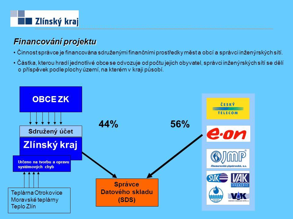 Financování projektu 56% Správce Datového skladu (SDS) Zlínský kraj 44% Sdružený účet OBCE ZK Činnost správce je financována sdruženými finančními prostředky měst a obcí a správci inženýrských sítí.
