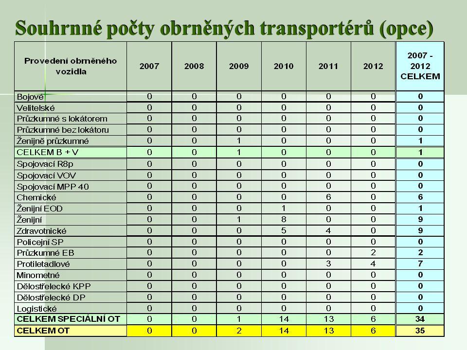10 Souhrnné počty obrněných transportérů (opce)