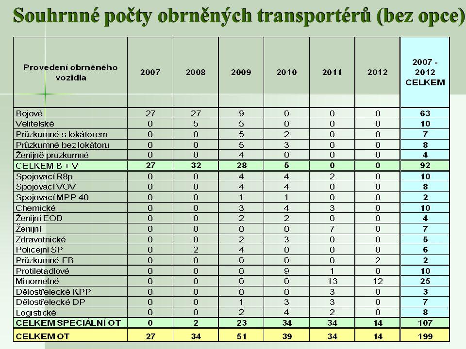 9 Souhrnné počty obrněných transportérů (bez opce)