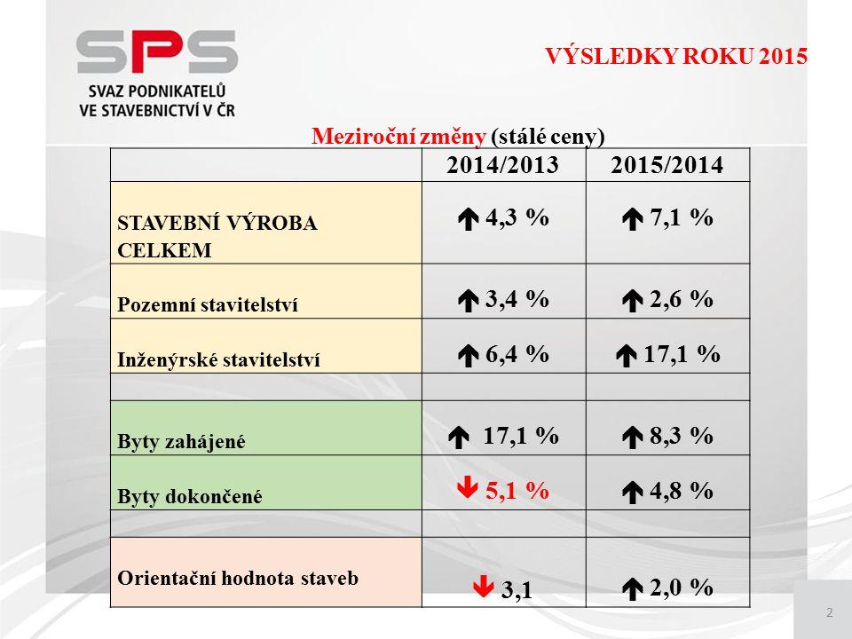 2 VÝSLEDKY ROKU 2015 Meziroční změny (stálé ceny) 2014/20132015/2014 STAVEBNÍ VÝROBA CELKEM  4,3 %  7,1 % Pozemní stavitelství  3,4 %  2,6 % Inženýrské stavitelství  6,4 %  17,1 % Byty zahájené  17,1 %  8,3 % Byty dokončené  5,1 %  4,8 % Orientační hodnota staveb  3,1  2,0 %