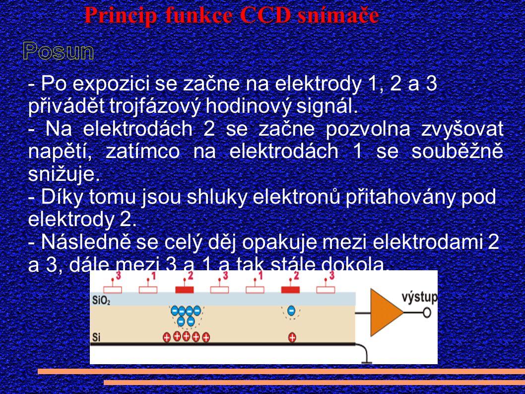 Princip funkce CCD snímače - Po expozici se začne na elektrody 1, 2 a 3 přivádět trojfázový hodinový signál.