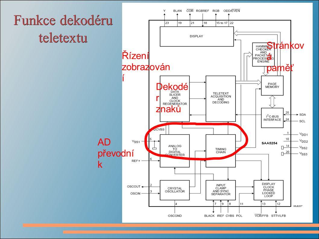 Funkce dekodéru teletextu AD převodní k Stránkov á paměť Dekodé r znaků Řízení zobrazován í