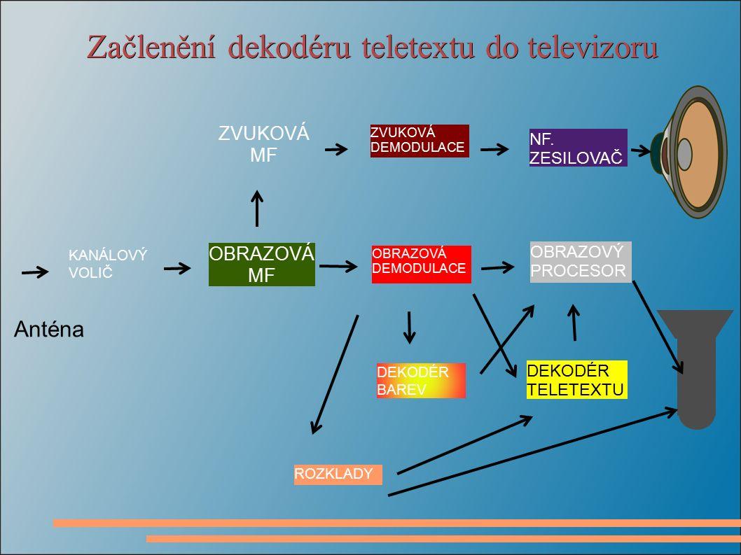 Začlenění dekodéru teletextu do televizoru ZVUKOVÁ MF KANÁLOVÝ VOLIČ ZVUKOVÁ DEMODULACE DEKODÉR TELETEXTU OBRAZOVÝ PROCESOR NF.