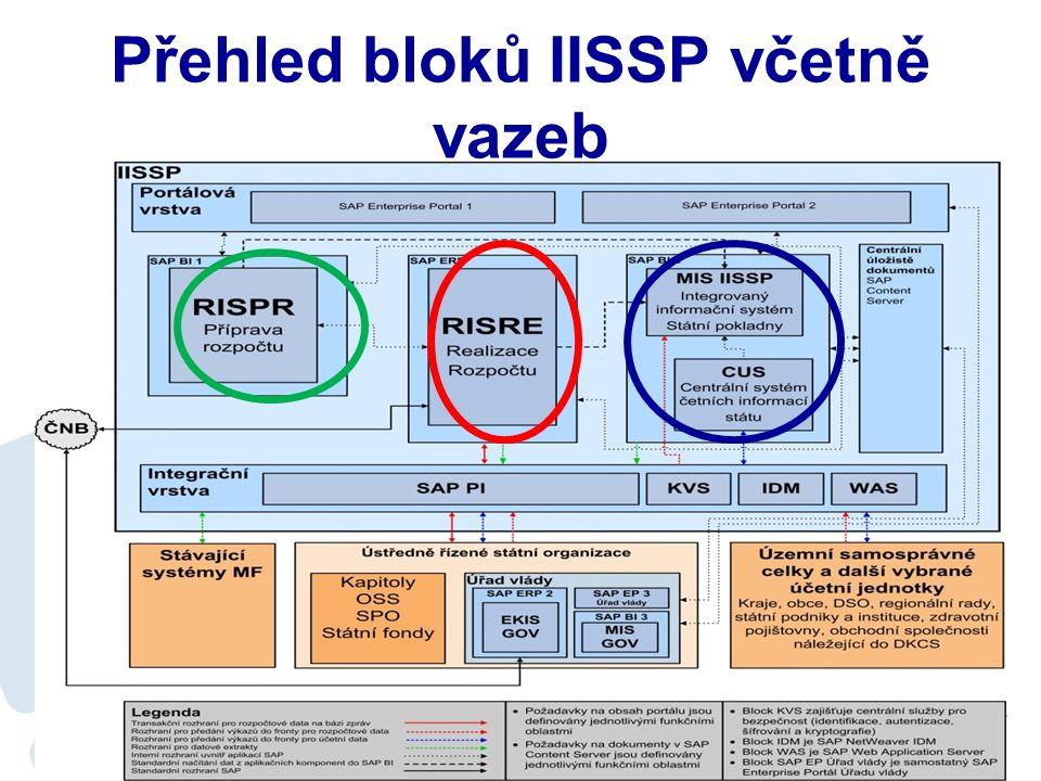 Systém IISSP Integrovaný informační systém státní pokladny CSUIS – centrální systém účetních informací státu – definován zákonem o účetnictví (2010) MIS – manažerský informační systém (2010) RIS – rozpočtový informační systém –PR – příprava rozpočtu (2012) –RIS RE – realizace rozpočtu (rozpočtová opatření, rezervace a platební styk) (2013)