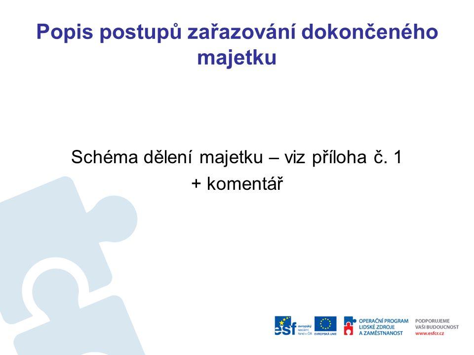 Popis postupů zařazování dokončeného majetku Právní předpisy: Zákony č.