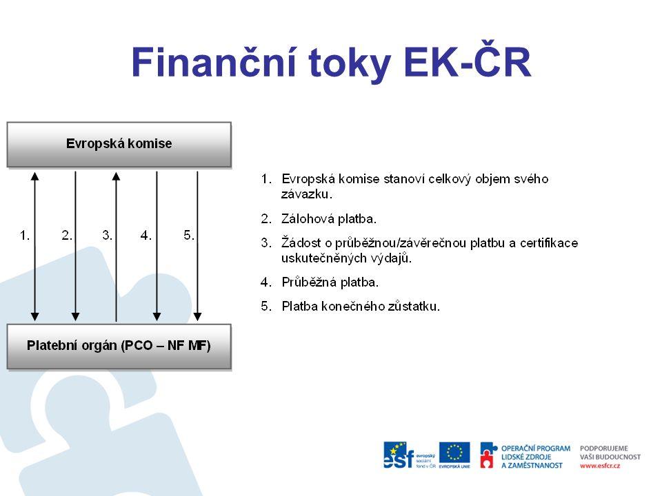 Spolufinancování a rozpočty prostředky z rozpočtu EU jsou alokovány na základě finančních plánů jednotlivých OP ( jako maximální částky), příspěvek z rozpočtu EU na úrovni OP se vypočítá ve vztahu k celkovým způsobilým veřejným výdajům a činí max.