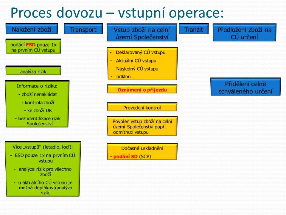 Proces dovozu – vstupní operace: