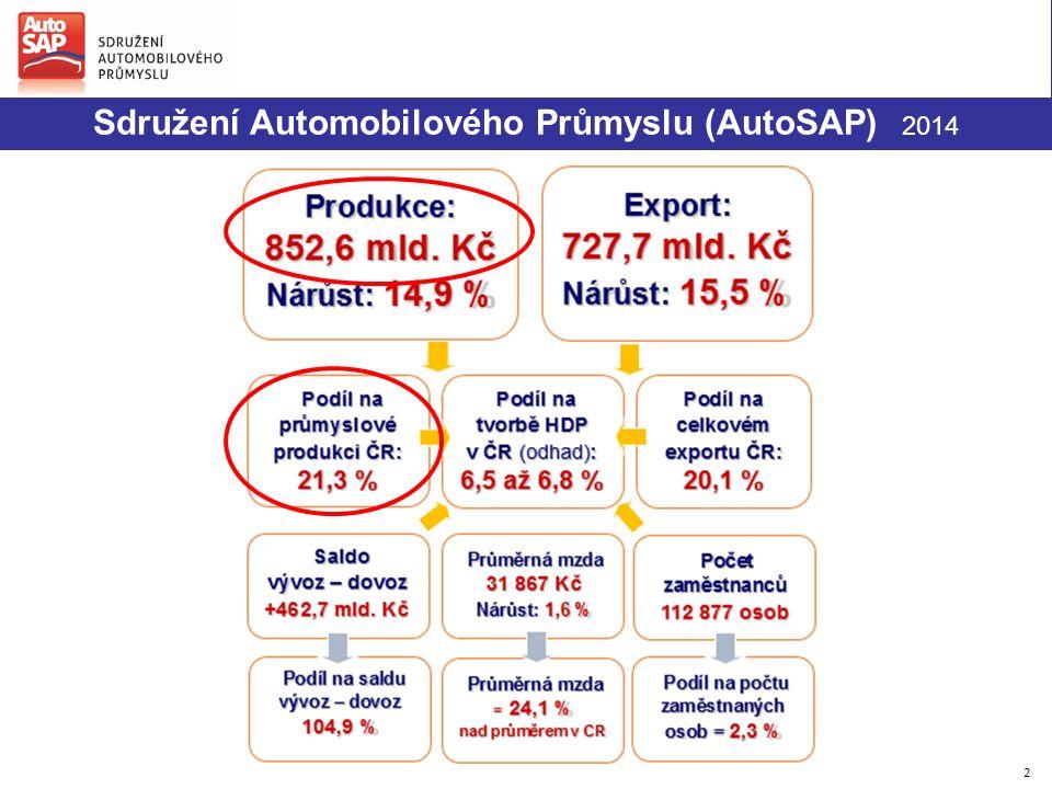 2 Sdružení Automobilového Průmyslu (AutoSAP) 2014