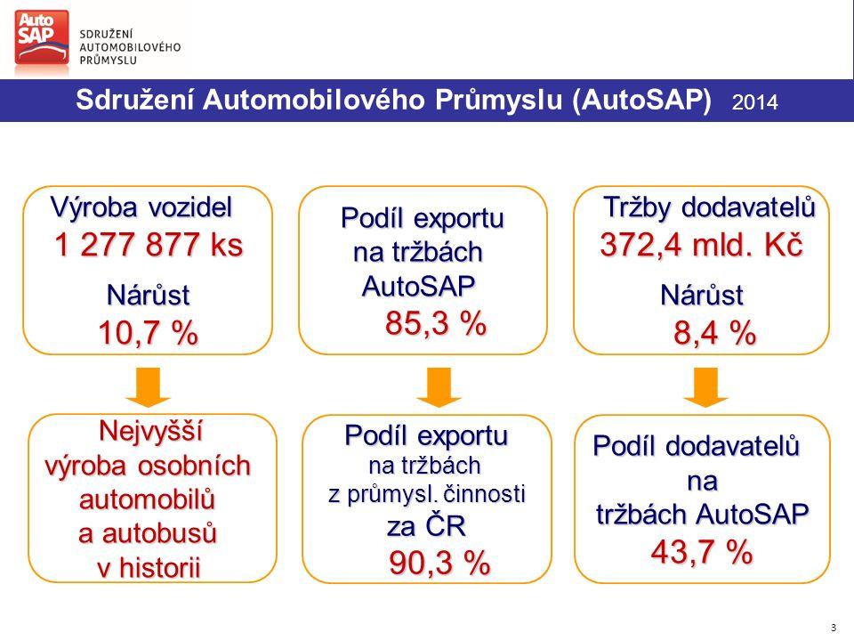 3 Podíl dodavatelů na tržbách AutoSAP 43,7 % Výroba vozidel 1 277 877 ks Nárůst 10,7 % Podíl exportu na tržbách AutoSAP 85,3 % 85,3 % Nejvyšší Nejvyšší výroba osobních automobilů a autobusů v historii Podíl exportu na tržbách z průmysl.