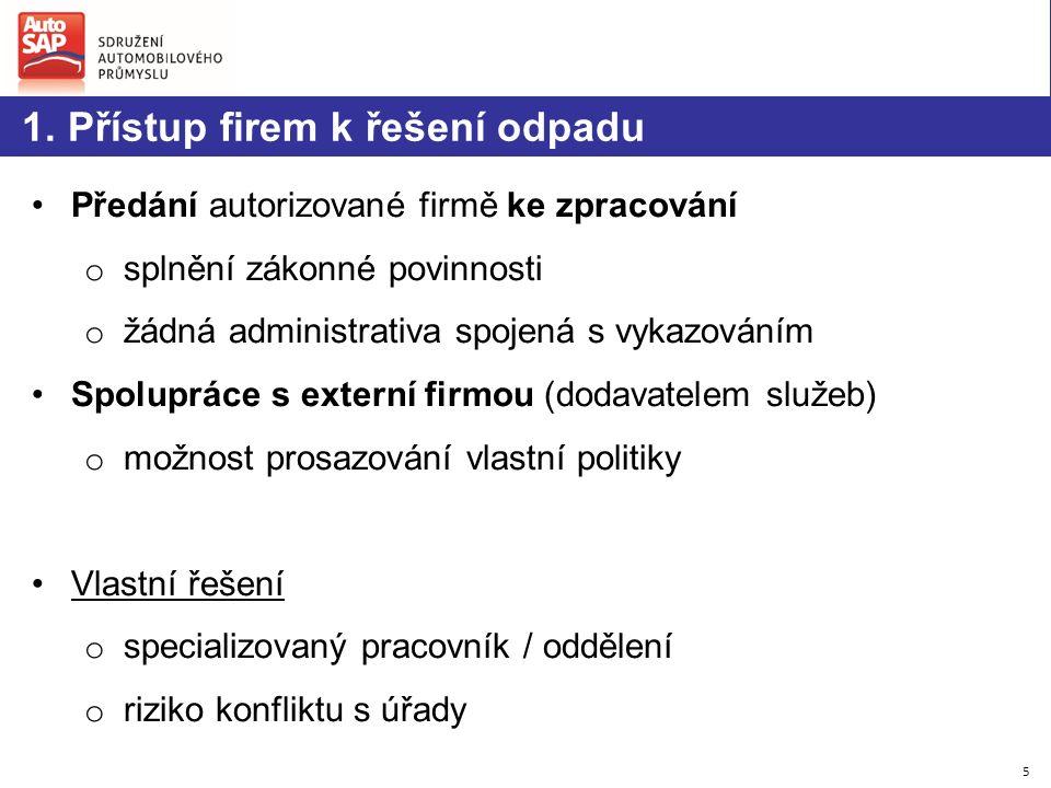 5 1. Přístup firem k řešení odpadu Předání autorizované firmě ke zpracování o splnění zákonné povinnosti o žádná administrativa spojená s vykazováním