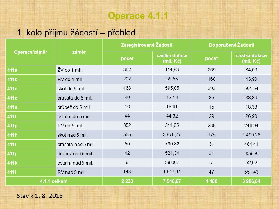 Operace 4.1.1 1. kolo příjmu žádostí – přehled Stav k 1. 8. 2016 Operace/záměrzáměr Zaregistrované ŽádostiDoporučené Žádosti počet částka dotace (mil.