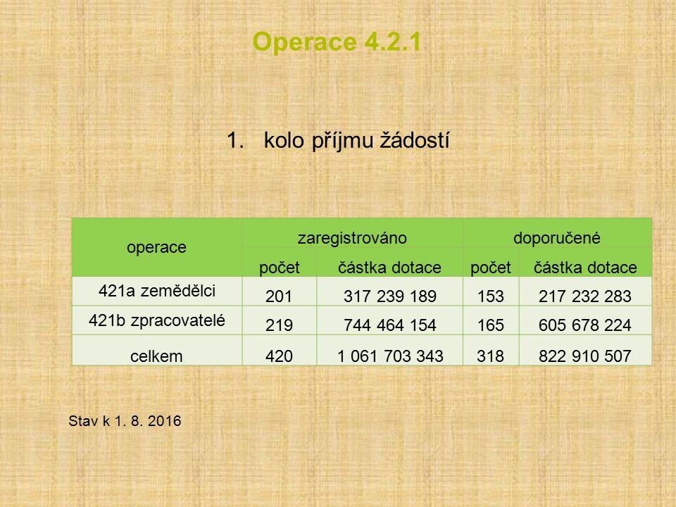 Operace 4.2.1 1.kolo příjmu žádostí Stav k 1.8.