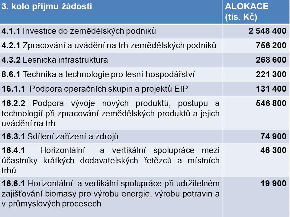 3. kolo příjmu žádostíALOKACE (tis. Kč) 4.1.1 Investice do zemědělských podniků2 548 400 4.2.1 Zpracování a uvádění na trh zemědělských podniků756 200