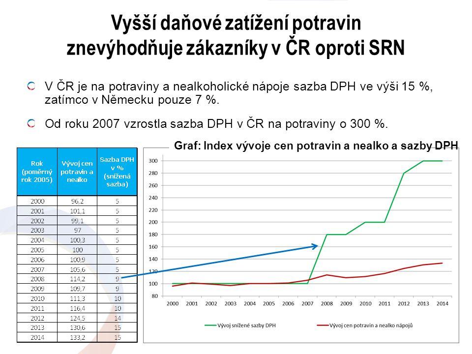 V ČR je na potraviny a nealkoholické nápoje sazba DPH ve výši 15 %, zatímco v Německu pouze 7 %. Od roku 2007 vzrostla sazba DPH v ČR na potraviny o 3
