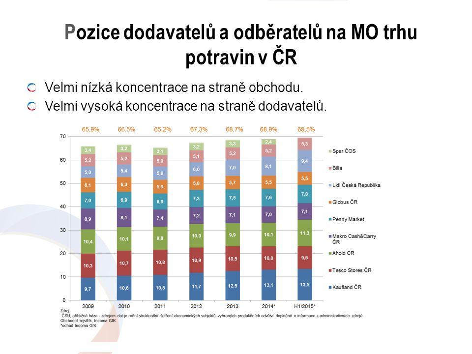 Pozice dodavatelů a odběratelů na MO trhu potravin v ČR Velmi nízká koncentrace na straně obchodu. Velmi vysoká koncentrace na straně dodavatelů.