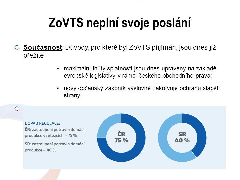 ZoVTS neplní svoje poslání Současnost: Důvody, pro které byl ZoVTS přijímán, jsou dnes již přežité maximální lhůty splatnosti jsou dnes upraveny na zá