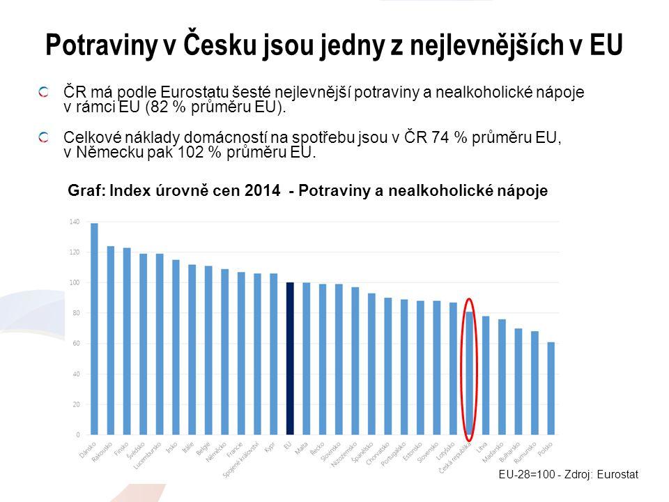 Potraviny v Česku jsou jedny z nejlevnějších v EU ČR má podle Eurostatu šesté nejlevnější potraviny a nealkoholické nápoje v rámci EU (82 % průměru EU