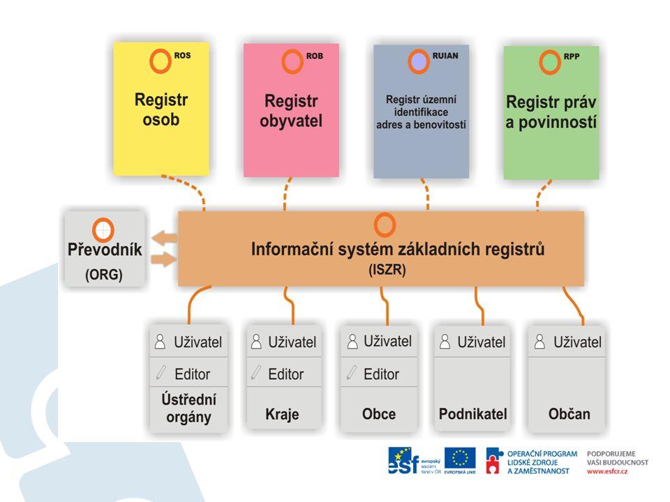 ISZR Informační systém základních registrů (ISZR) je definován jako jediné a referenční rozhraní pro přístup k základním registrům.